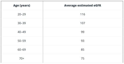 Kidney Foundation chart for normal eGFR levels