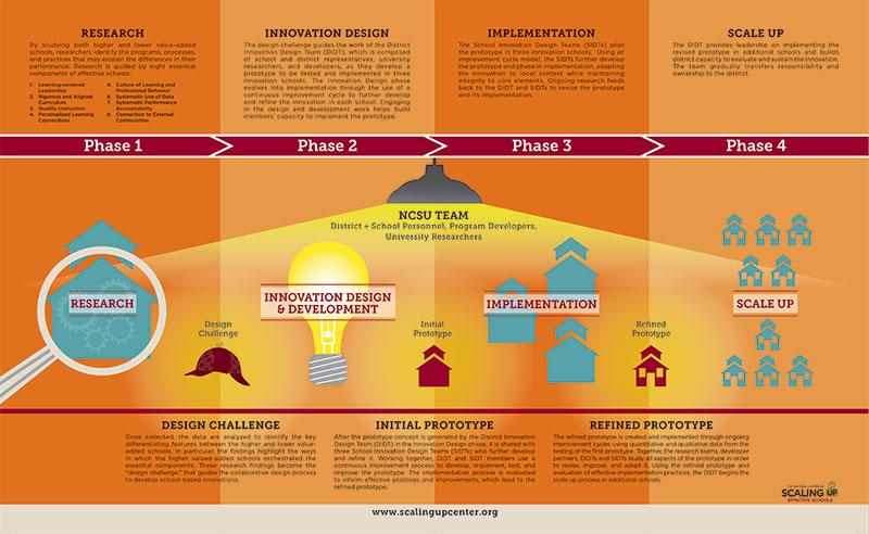 Cronin-Creative-Clarity-By-Design-Vanderbilt-University-Infographic-2