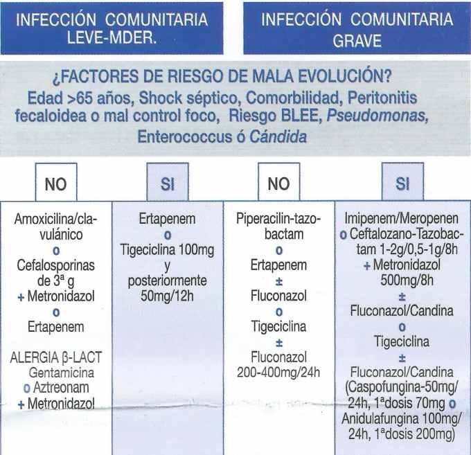 Antibiótico infección intraabdominal