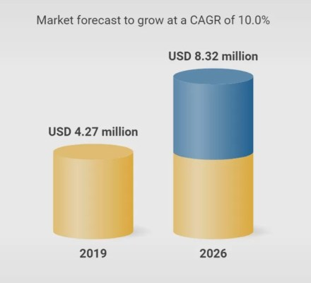 Aquaponics Global Market Forecasts 2026
