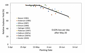 Soybean response to planting date
