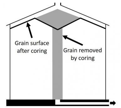 Diagram of coring grain bin