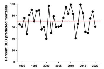 graph of bean leaf beetle mortality by year in Iowa