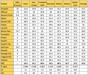 table of soybean fungicide yield results