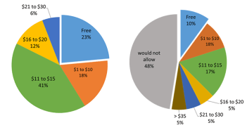 Pie chart of current & possible corn residue rental fees