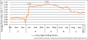 Figure 2. Average Price Index for Very High ending stock years