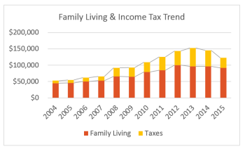 Chart showing trend in family living and income tax increases