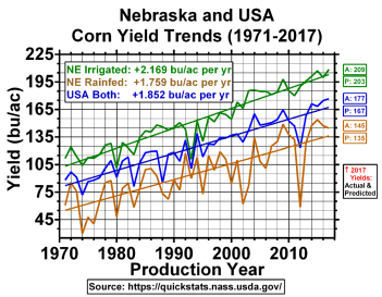 Chart of corn yield trend for 1971-2017