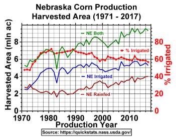 Chart of harvested corn acres in Nebraska from 1971 to 2017