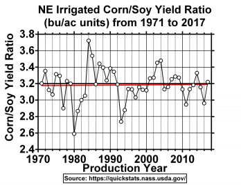 Graph of Nebraska irrigated corn/soybean yield ratio from 1971 to 2017