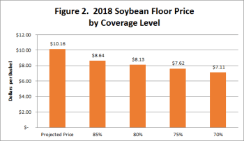 2018 soybean price floor by coverage level