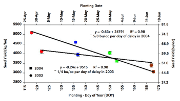 Chart of soybean yield from different planting dates