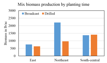 Graph comparing biomass production in pounds per acre of the cover crop mix planted at different times.