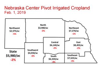 Nebraska Center Pivot Irrigated Cropland Land Values