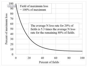 Graph of N losses