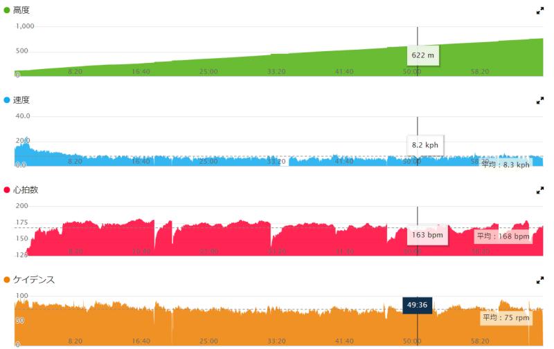 GARMIN Connect グラフ