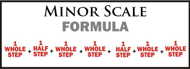 Minor-Scale-Formula