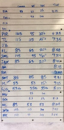 CROSSFIT 323 WOD RESULTS - 2/1 PART 2