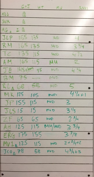 CROSSFIT 323 WOD RESULTS - 2/21 PART 2
