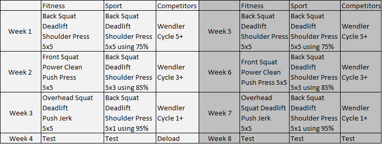 4 week strength program for October