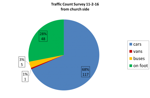 Traffic count from church side
