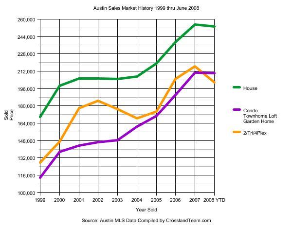 Austin Sales Market History 1999 through June 2008 Graph