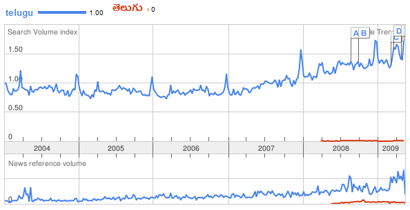 Google Trends for Telugu