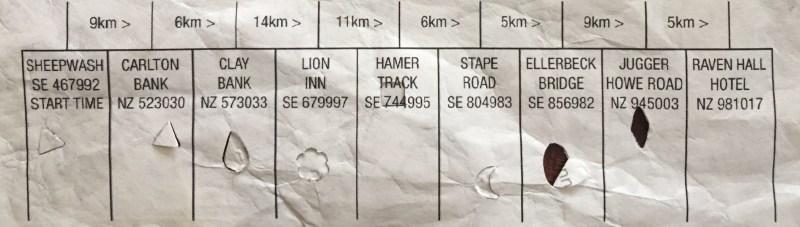 Lyke Wake Challenge Race Checkpoints