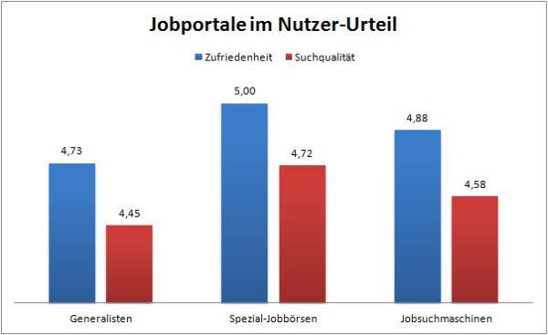 Zufriedenheit und Suchqualität im Vergleich der Jobportal-Gattungen
