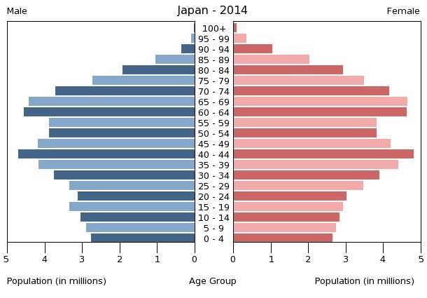 chart_Bevölkerungspyramide_Japan2014