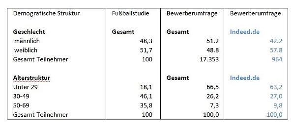 chart_fussballstudie_demografie_indeed_600