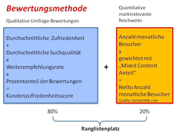 chart_jk_bewertungsmethodik_d