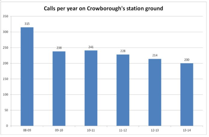 Graph show emergency calls per year to the fire service in the crowborough area from 2008/09 to 2013/14.