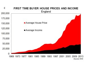 Graph showing average house prices versus average salaries in England