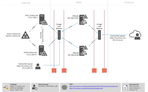 A journey with ADFS 30, ADAL and Office 365 federation