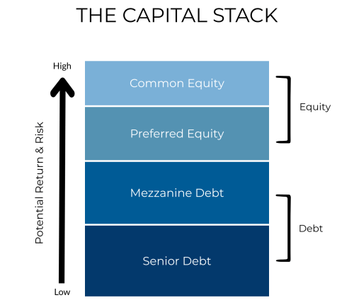 CRE-The Capital Stack