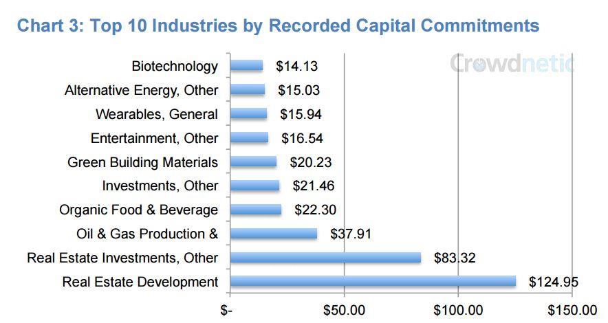 Investment_Crowdfunding_By_Industry
