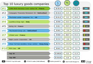 L'avenir de l'industrie du luxe