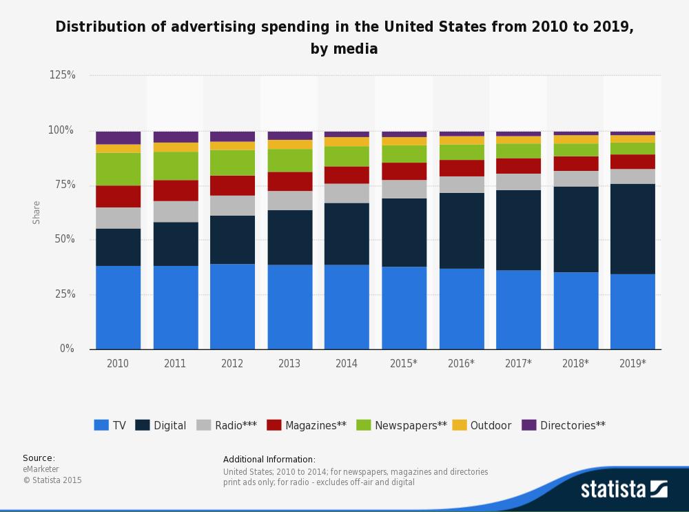 digital-marketing-statistics-2016
