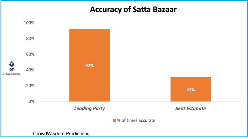 One Chart: Accuracy of Satta Bazaar in predicting election results