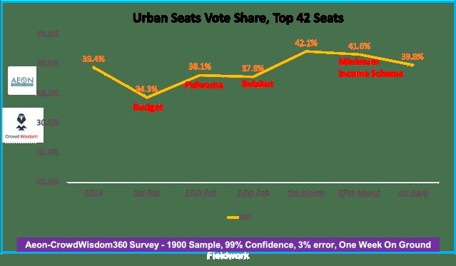 Election 2019 prediction: Aeon-CrowdWisdom360 Urban Survey