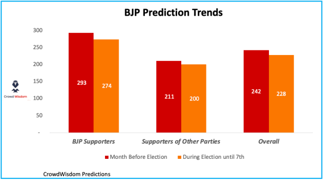 BJP Prediction for 2019, Supporters versus rest