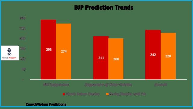 BJP Prediction for 2019, Supporters versus rest
