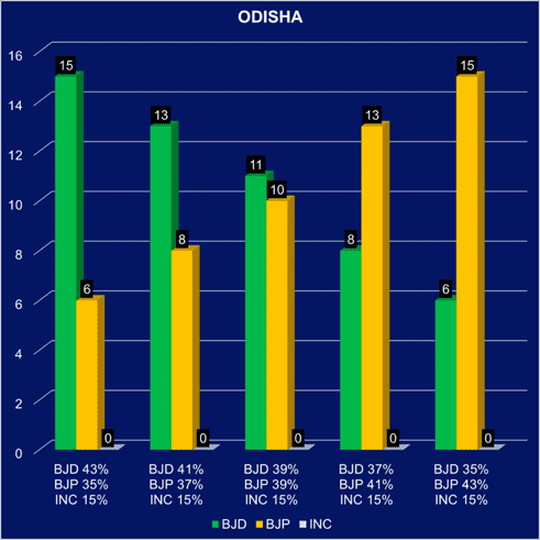 Seat Predictions for Odisha and Bengal