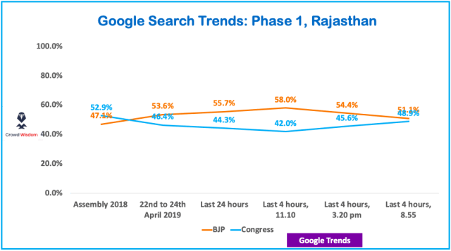 How many seats for BJP in Rajasthan using Google Trends