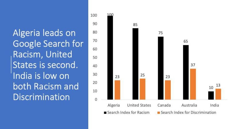 Google Searches on Racism, Discrimination or Riots: US Ahead of India