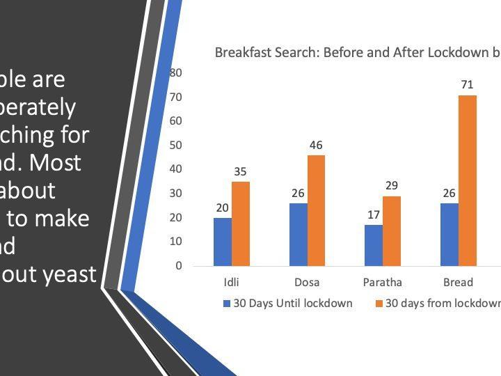 Lockdown Breakfast: Bread wins the breakfast search battle