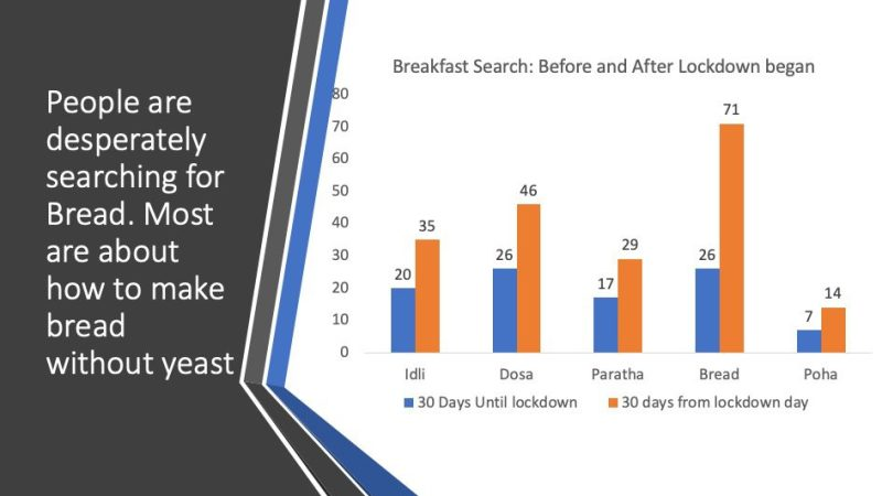 Lockdown Breakfast: Bread wins the breakfast search battle