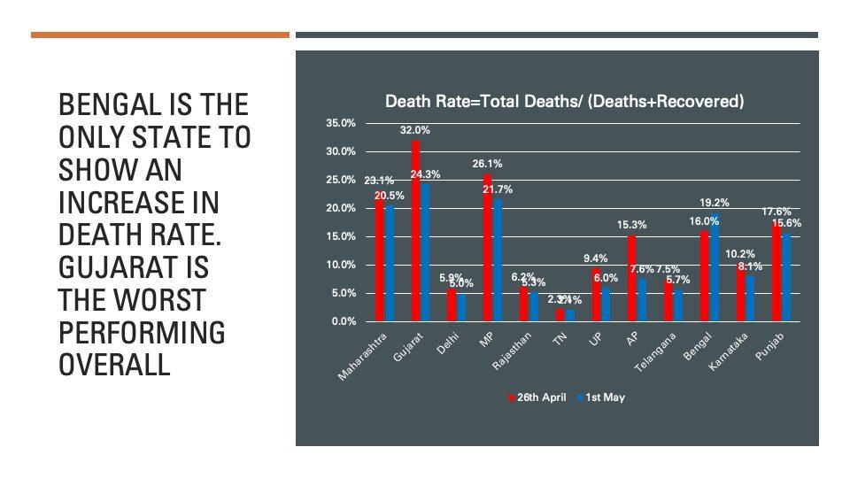 COVID Death Rate: Gujarat Worst, Bengal deteriorates, India Improves HUGE