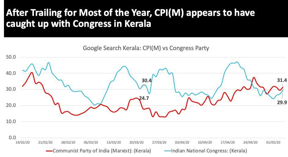 Google Search Kerala: COVID-19 Response gives Vijayan big bounce